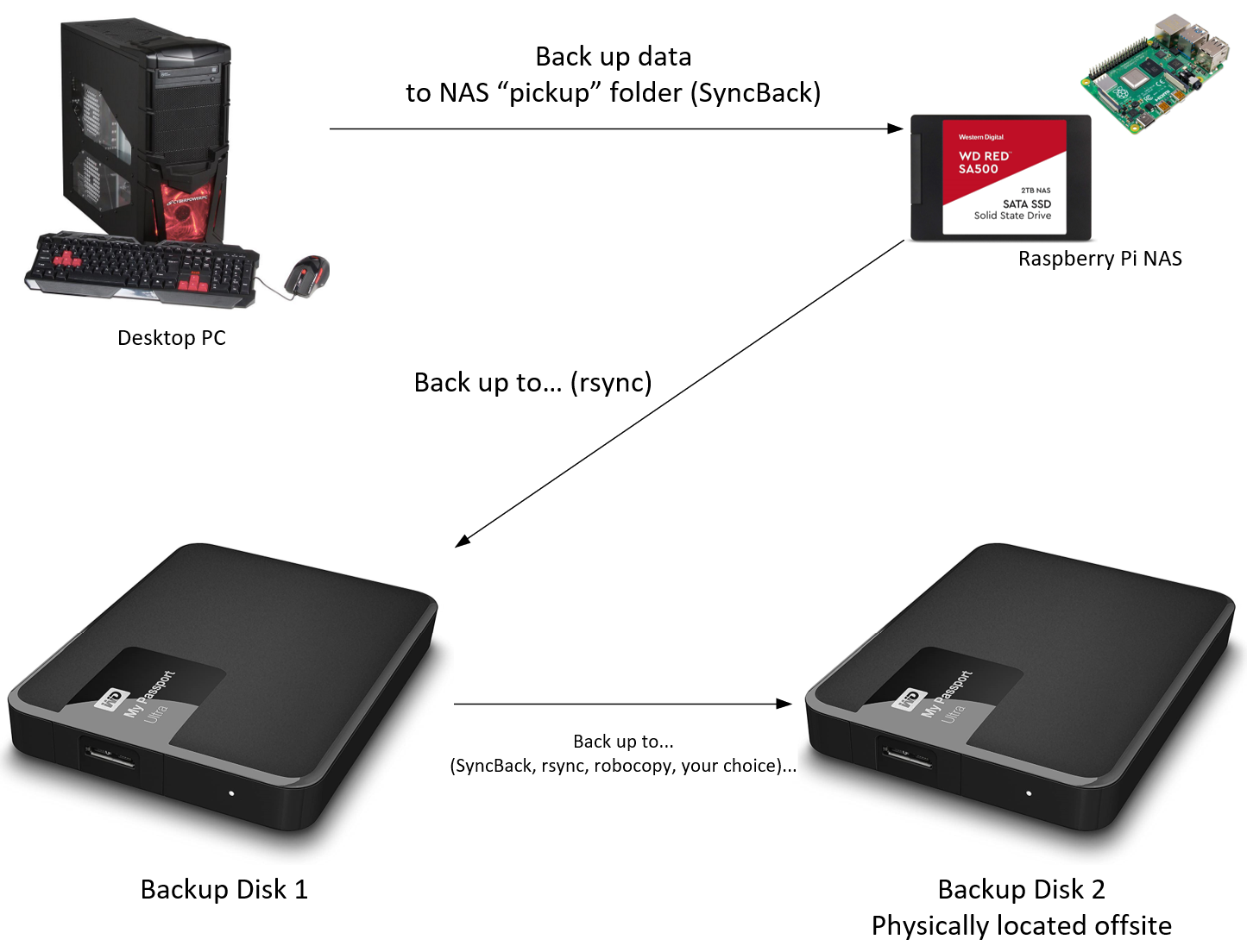 Backup Workflow - With NAS
